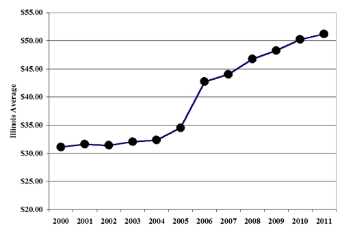 state msw average rate 2000-2011