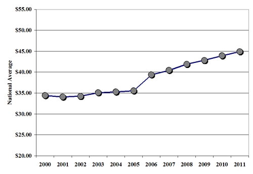 state municipal solid waste national average 2000-2011